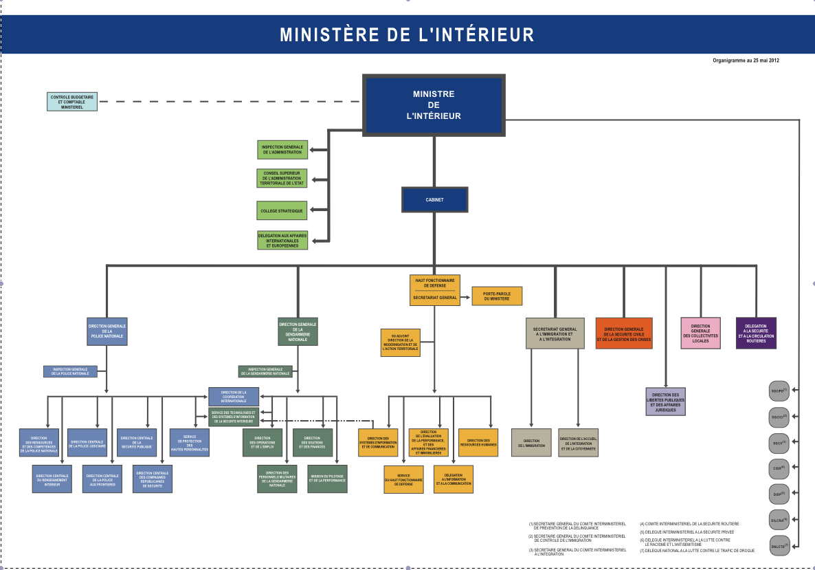 Smi cfdt syndicat du minist re de l 39 int rieur for Cabinet du ministre de l interieur